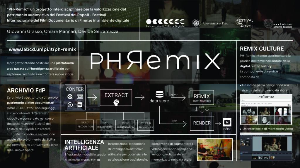 Poster PH-Remix x AIUCD2021